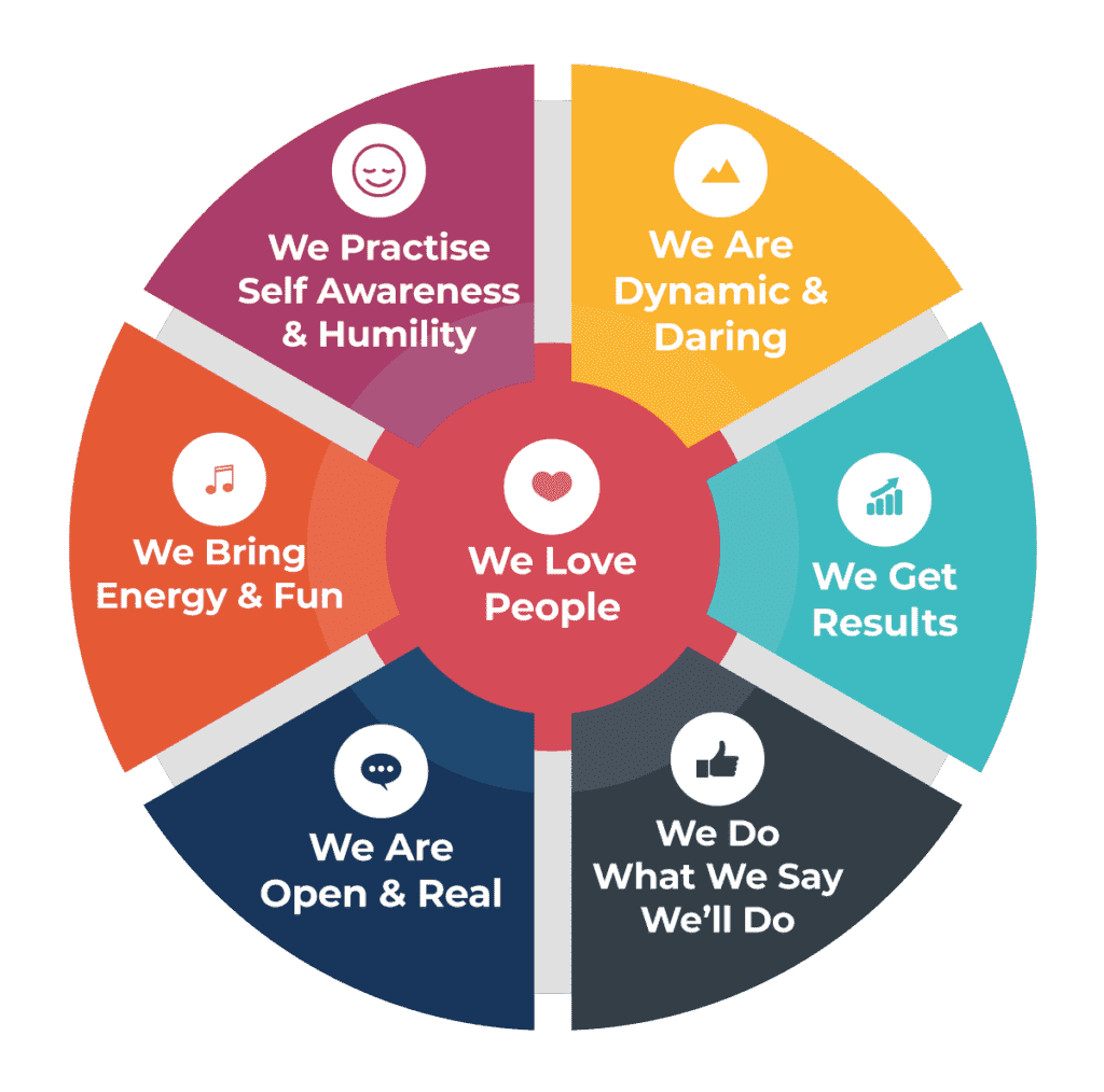 Expert Empires Company Values